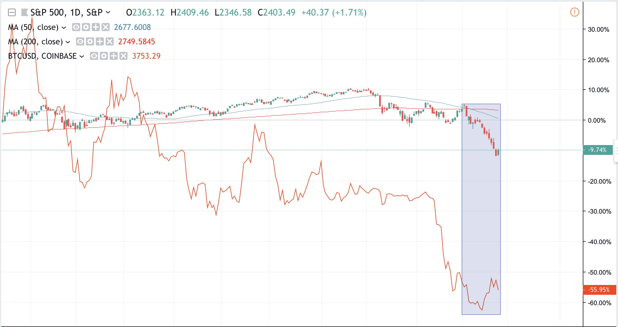 Bitcoin może zyskać, gdyby doszło do krachu finansowego