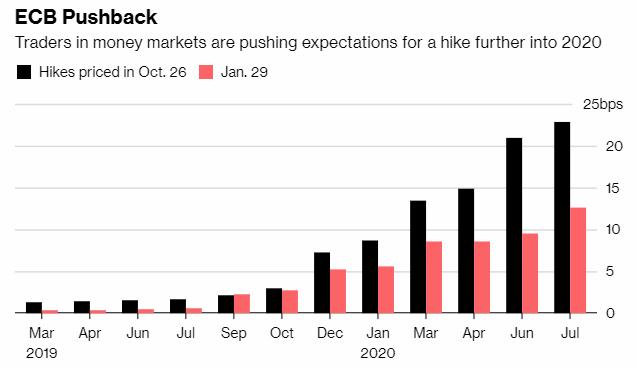 Prognozy stóp EBC
