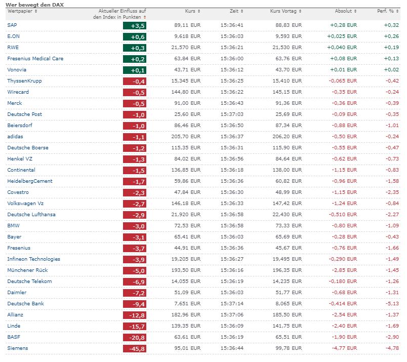 wykres Skład indeksu DAX 31.01.2019