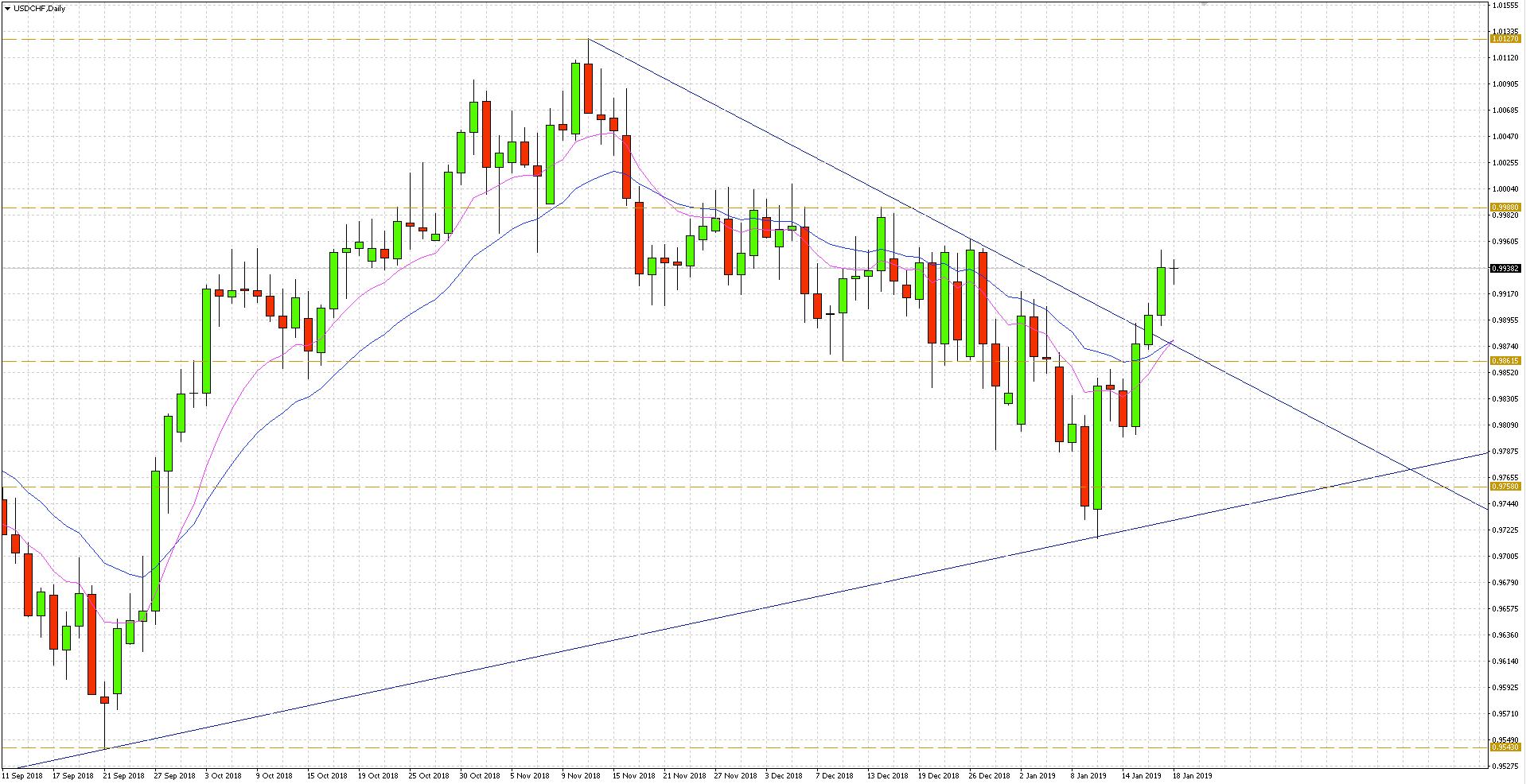 Relatywnie silny dolar i słaby frank zapewnił w tym tygodniu przełamanie strefy konfluencji na USD/CHF, gdzie horyzontalny poziom 0.9860 zbiegł się z linią trendu spadkowego biegnącą od ubiegłorocznych maksimów.