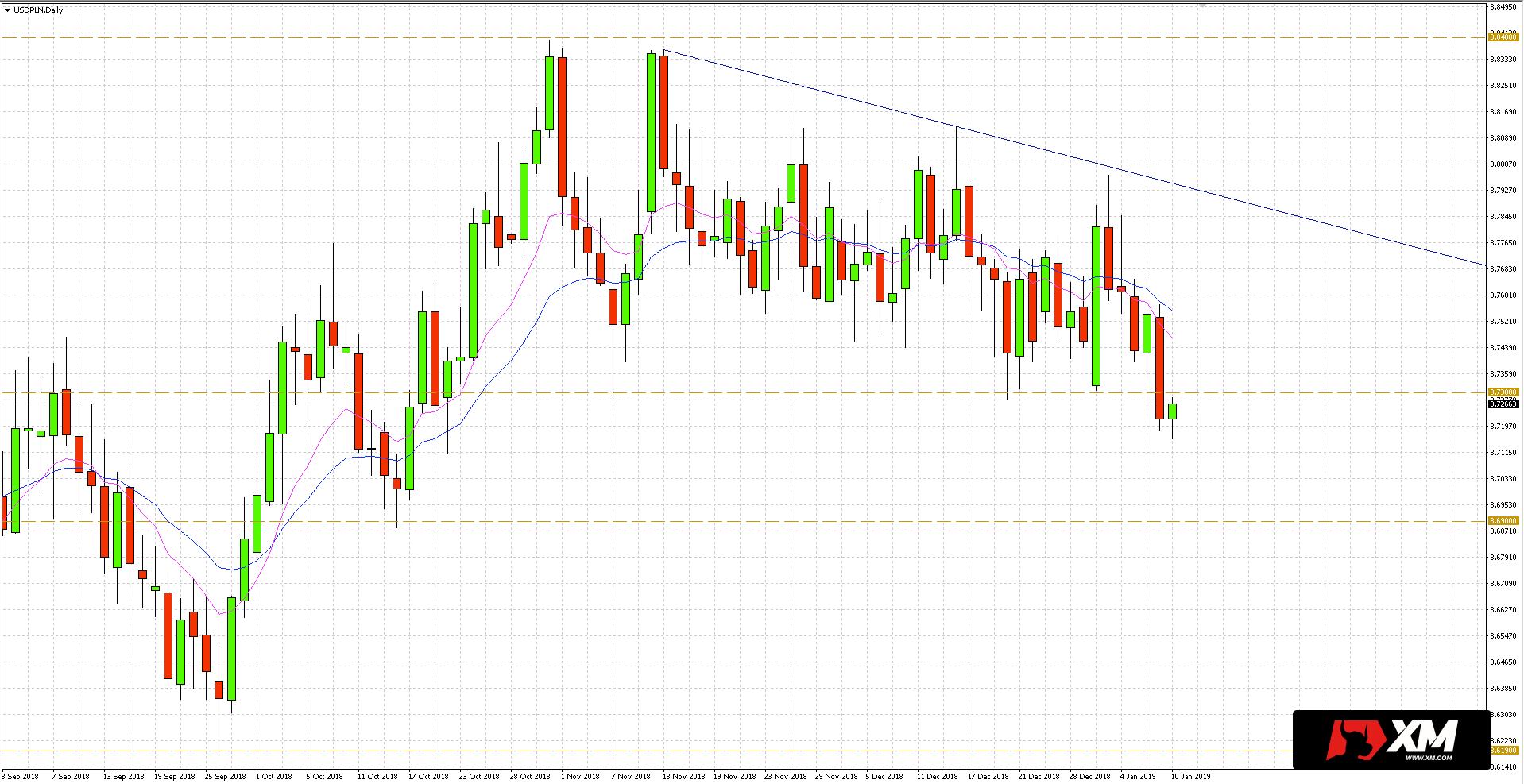 po pokonaniu okrągłego poziomu 3,70 zł, kurs USD/PLN może przetestować wsparcie na 3,69