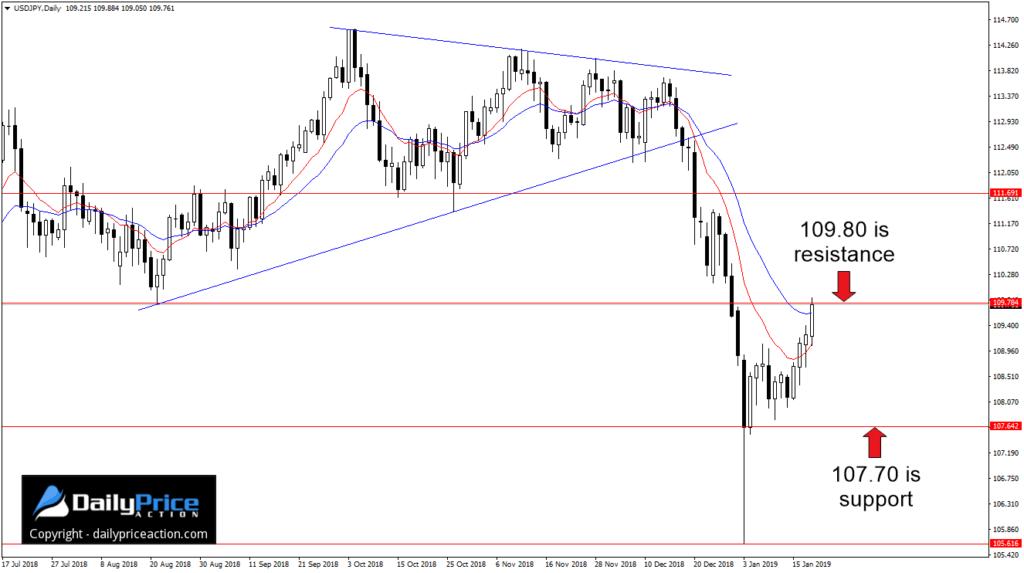 Para USD/JPY osiągnęła w piątek kluczowy opór.