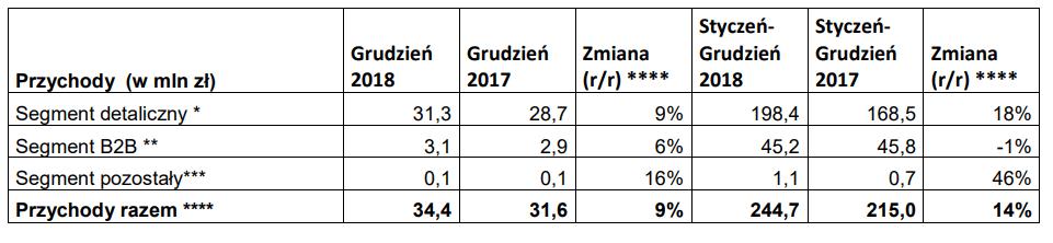 tabela Wittchen wyniki grudzień 2018