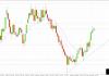 Notowania złota w relacji do dolara (XAU/USD) pokonały w grudniu ubiegłego roku kluczowy opór na poziomie 1243,30 USD