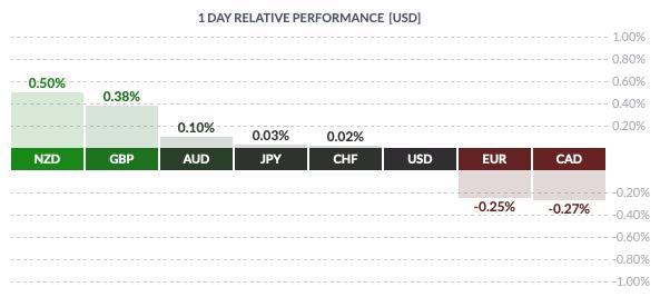 Piątkowa zmienność walut grupy G8 względem USD