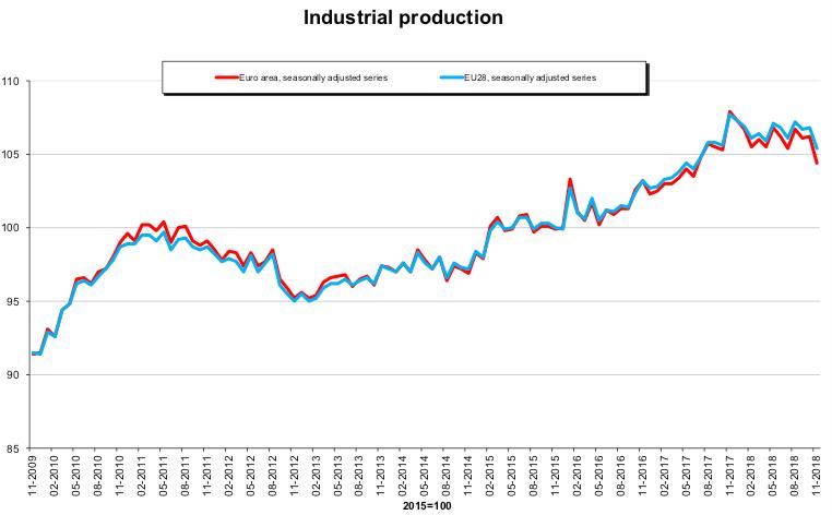 Dynamika produkcji przemysłowej w ujęciu historycznym. Na czerwono strefa euro, na niebiesko cała UE. Źródło: Eurostat