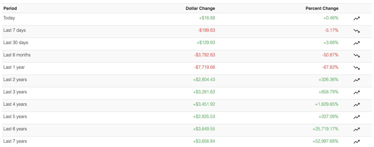 Zmienność BTC