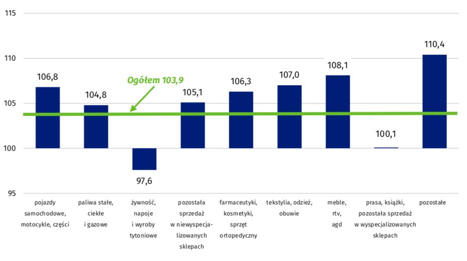 Sprzedaż detaliczna towarów w grudniu 2018 r. według rodzajów działalności przedsiębiorstwa (ceny stałe) – analogiczny okres roku poprzedniego=100   Źródło: GUS