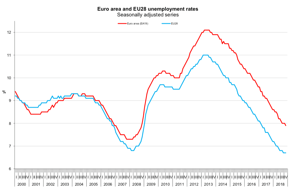 Stopa bezrobocia w UE