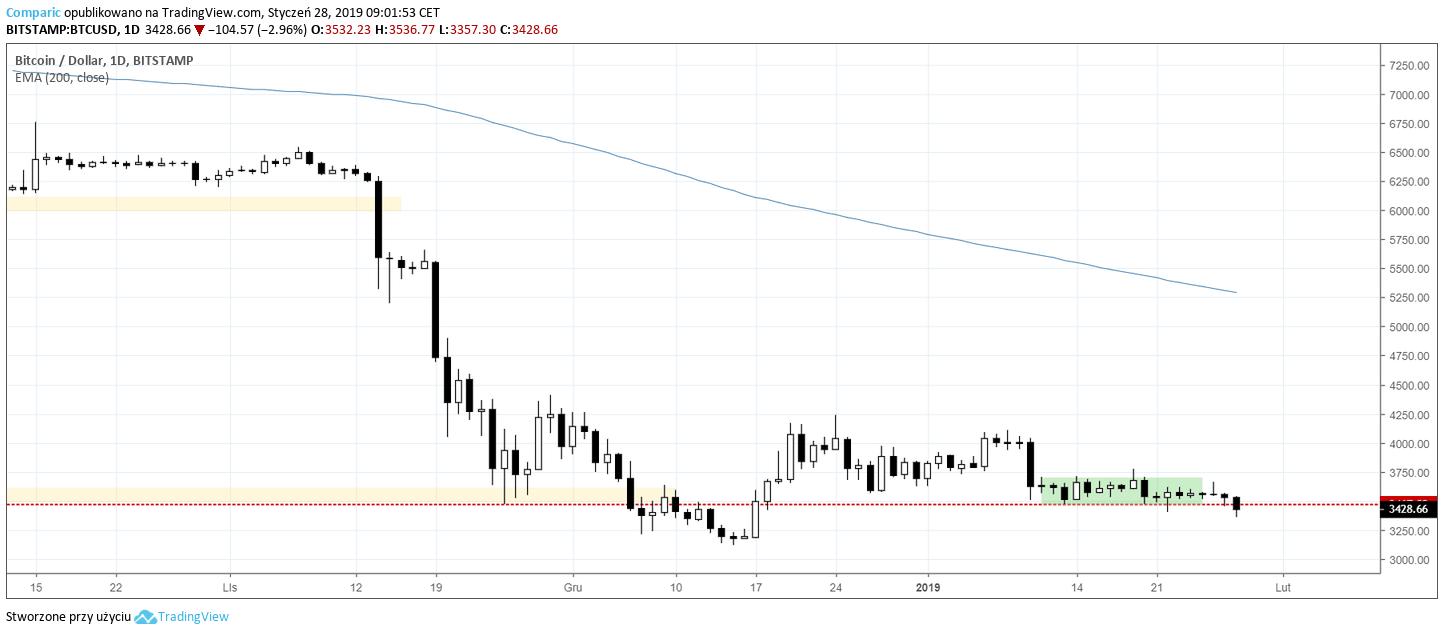 bitcoin btc 28.01.2019