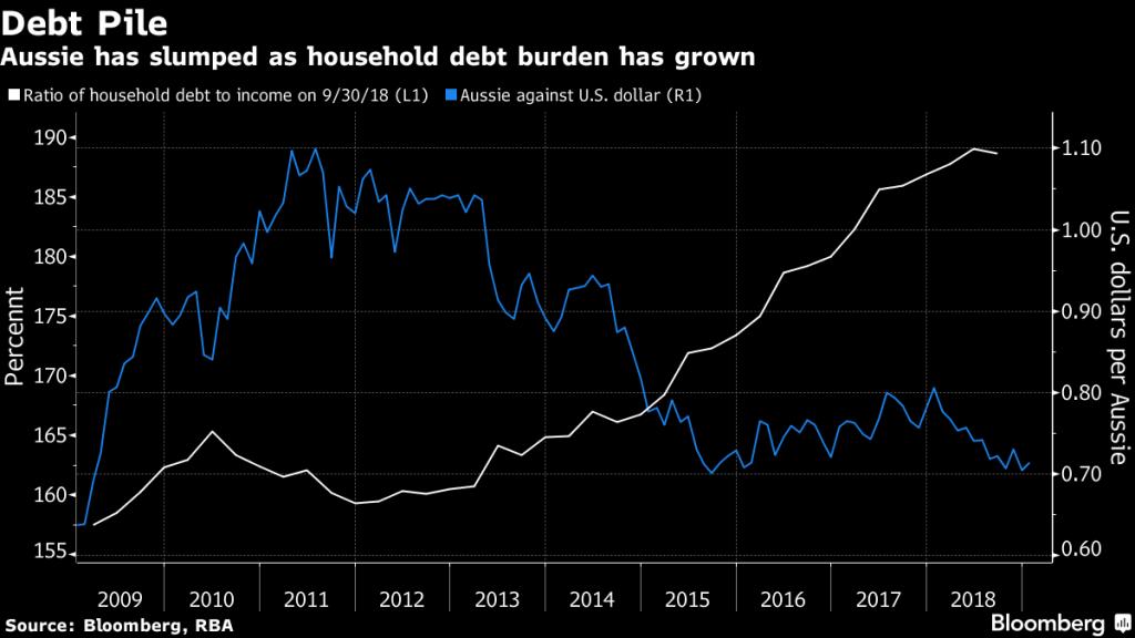 Wykres długu Australia bloomberg