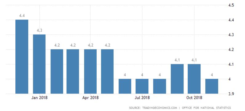 Wykres danych bezrobocie