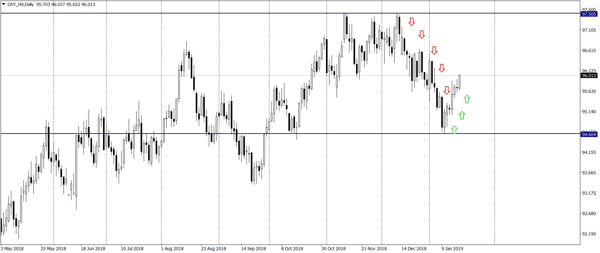 Problemy w Europie i USA wpłyną silnie na kurs dolara i euro – Rabobank