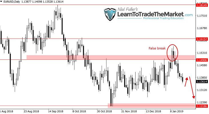 Sentyment na EUR/USD pozostaje lekko negatywny dopóki cena znajduje się pod strefą oporu 1.1490 – 1.1615