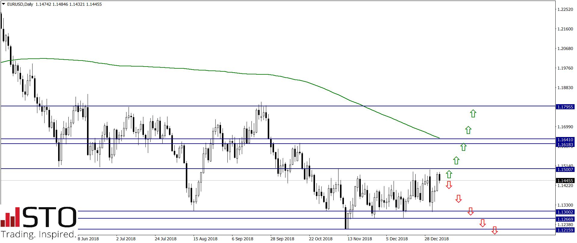 Bieżące scenariusze dla par EUR/USD i GBP/USD – Commerzbank