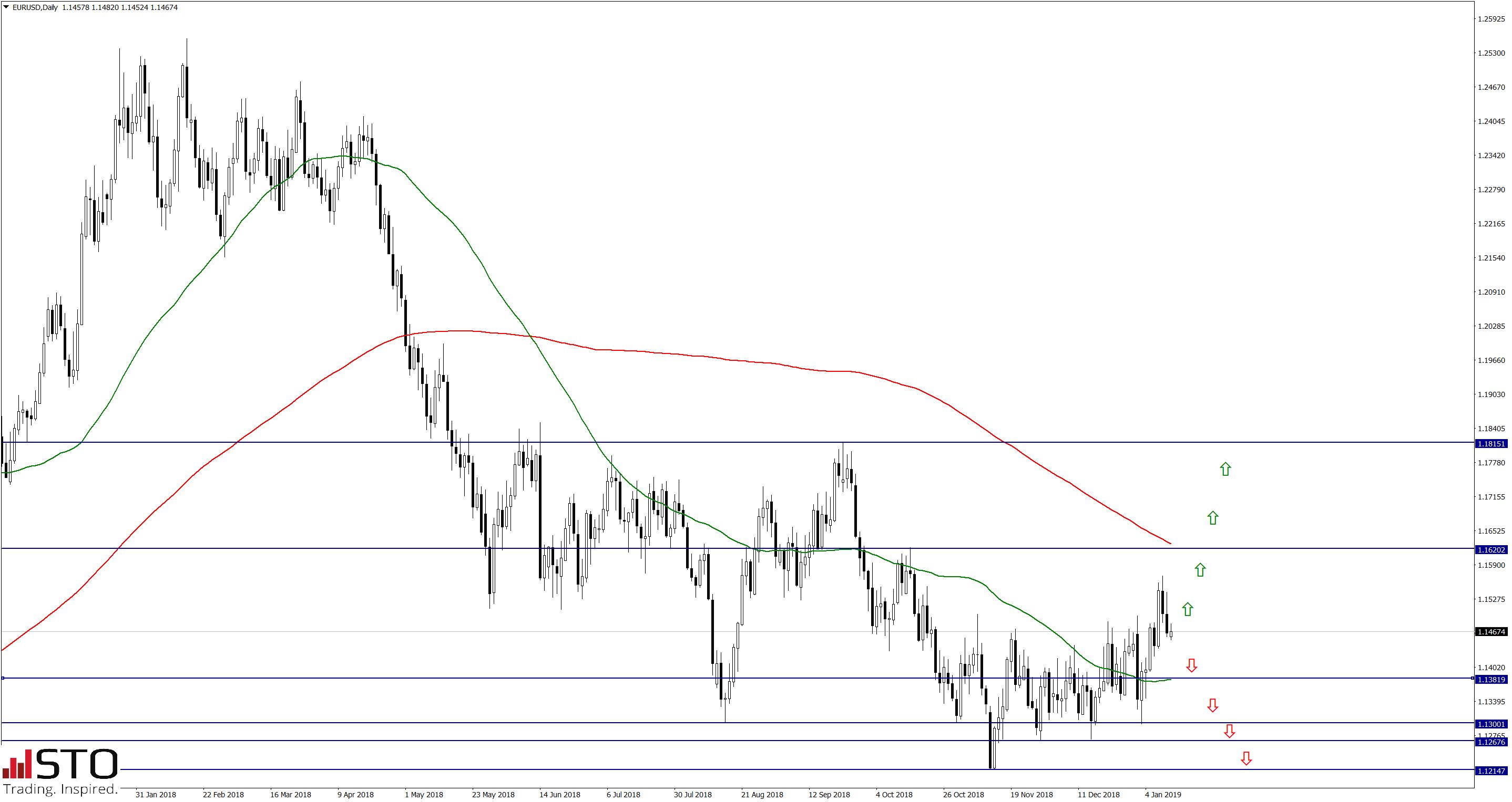 EUR/USD z celem na 1.12 – ocenia Commerzbank i ING