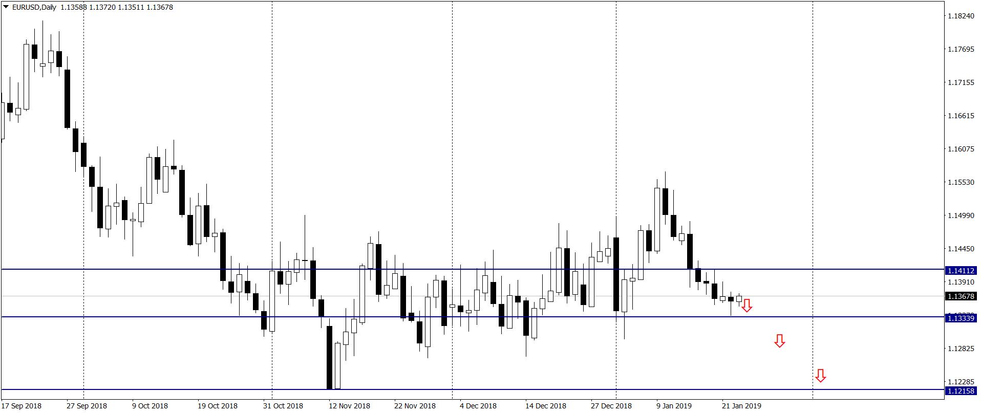 Zbliża się trudne posiedzenie EBC, rośnie ryzyko głębszych spadków na EUR/USD