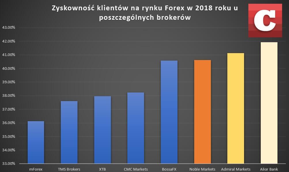 forex 2018 wyniki