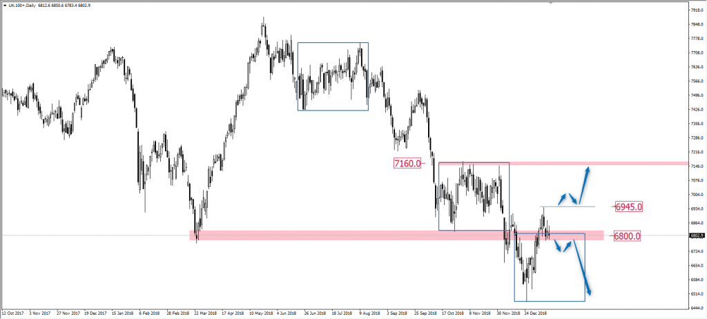 Wykres FTSE 100