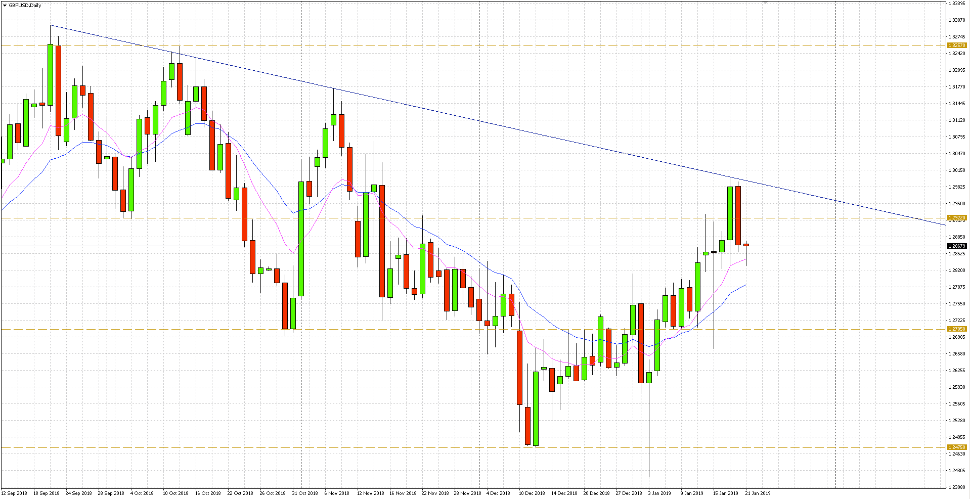 notowania GBP/USD wróciły w piątek pod opór na 1.2922