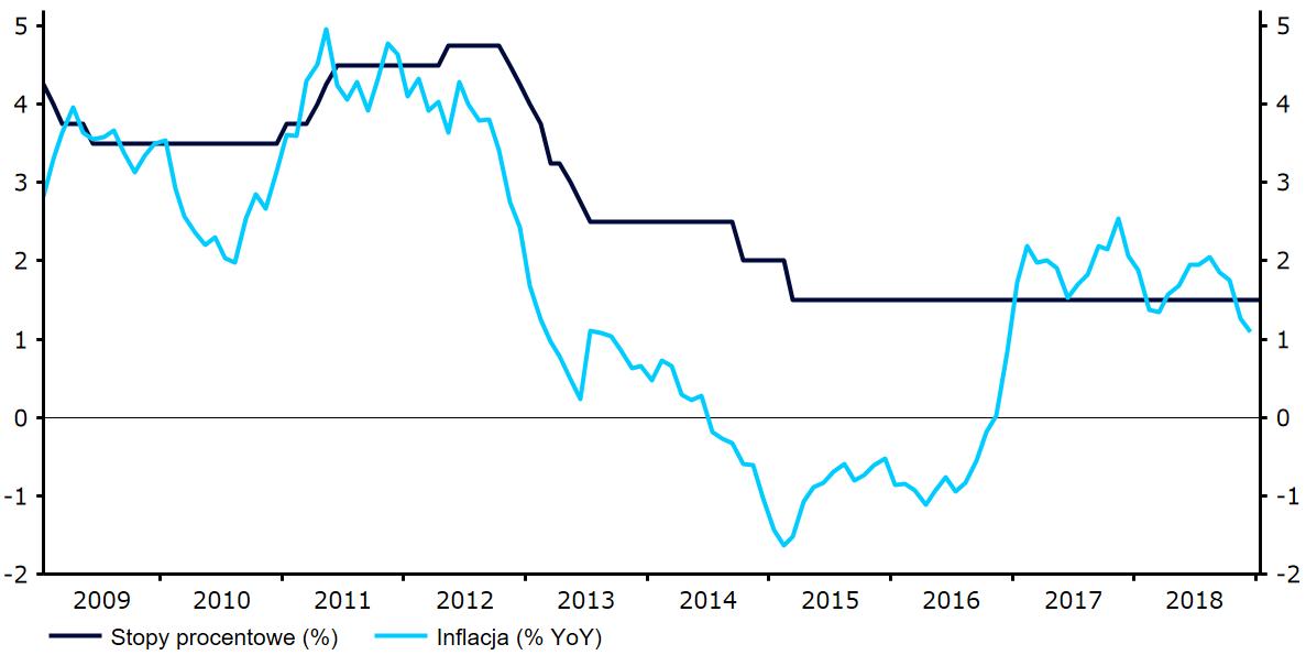inflacja polska