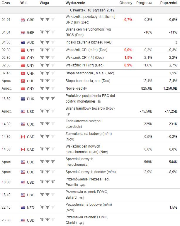 kalendarz makroekonomiczny 10.01.2019