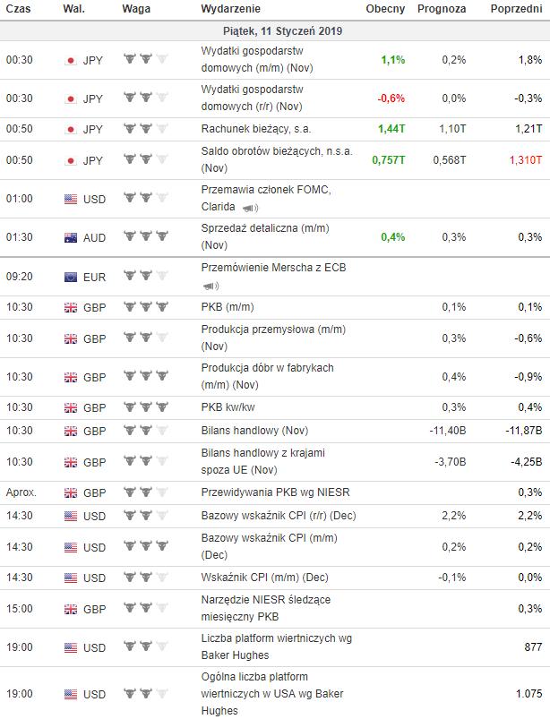 kalendarz makroekonomiczny 11.01.2019