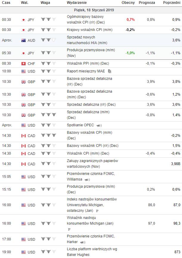 kalendarz makroekonomiczny 18.01.2019