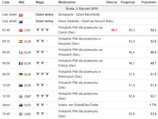 kalendarz makroekonomiczny 2.01.2019