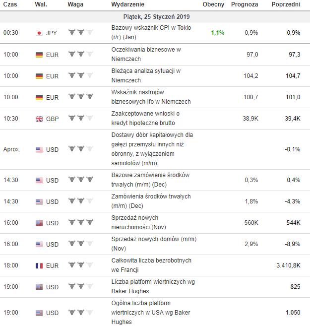 kalendarz makroekonomiczny 23.01.2019