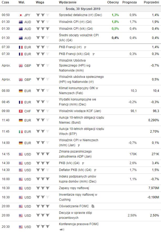 kalendarz makroekonomiczny 30.01.2019