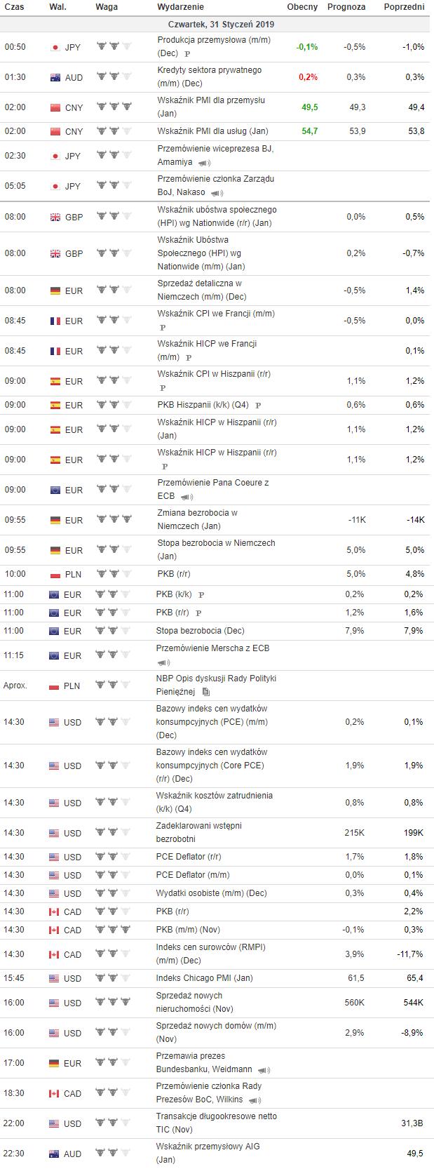 kalendarz makroekonomiczny 31.01.2019