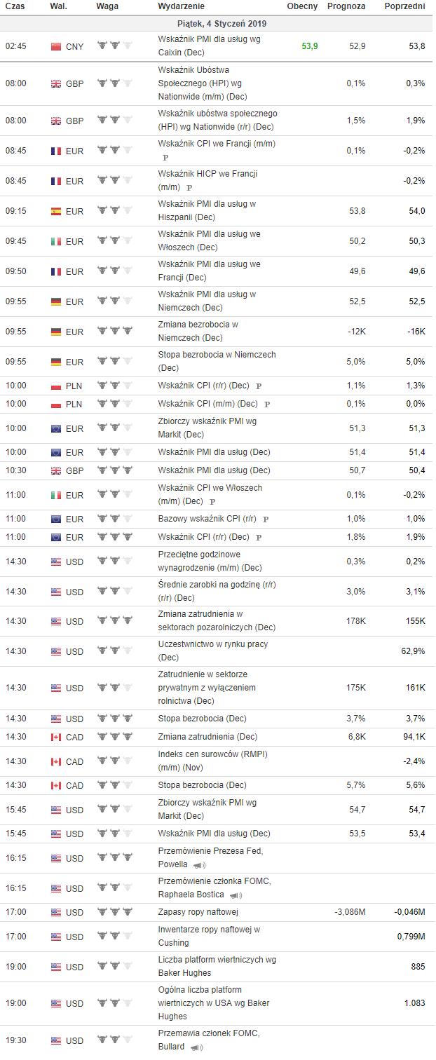kalendarz makroekonomiczny 4.01.2019