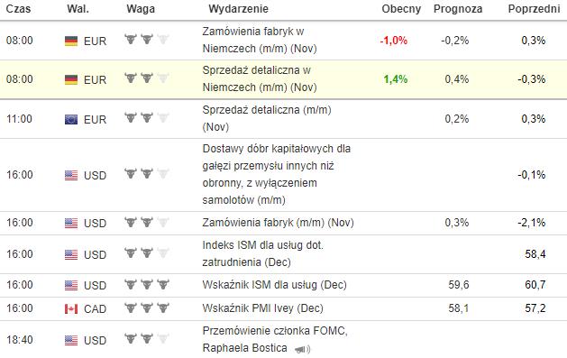 kalendarz makroekonomiczny 7.01.2019