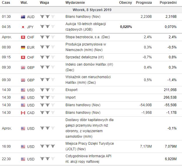 kalendarz makroekonomiczny 8.01.2019