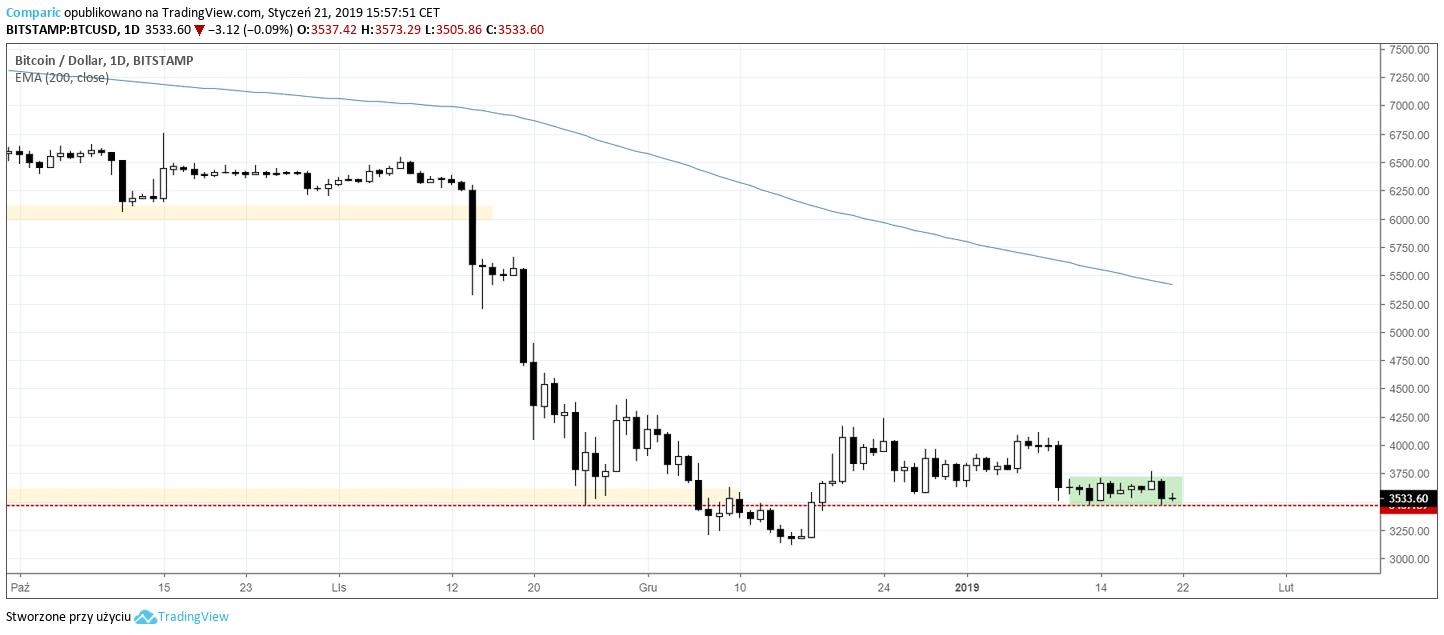 kurs bitcoina 21 stycznia 2019