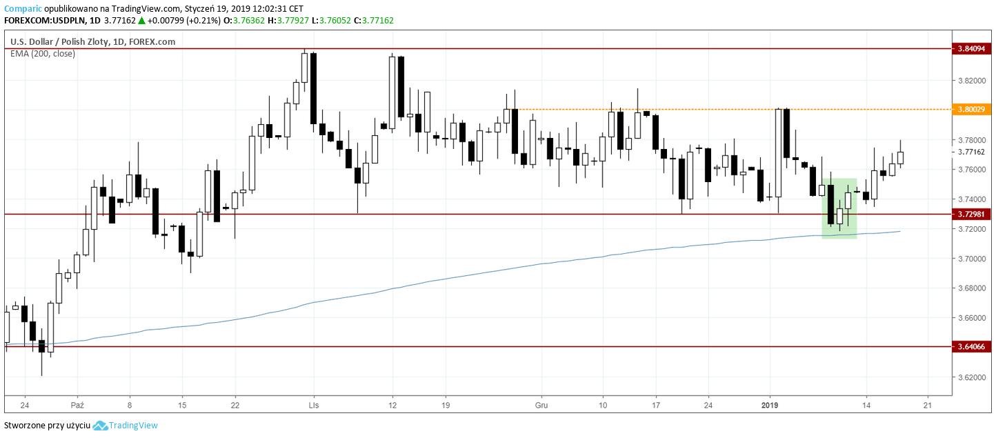 kurs dolara 19 stycznia 2019