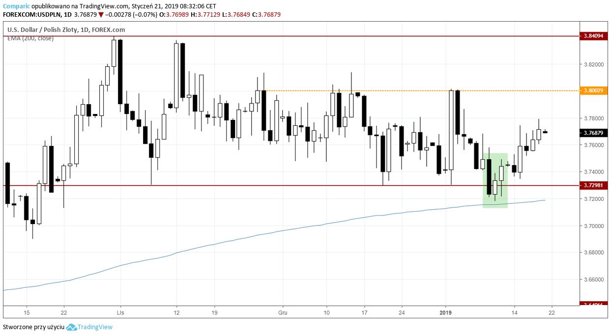 kurs dolara 21 stycznia 2019