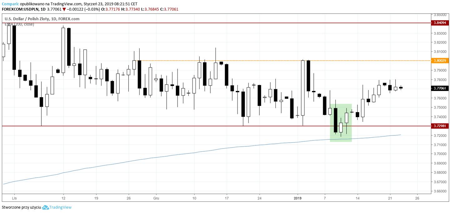 kurs dolara 23 stycznia 2019