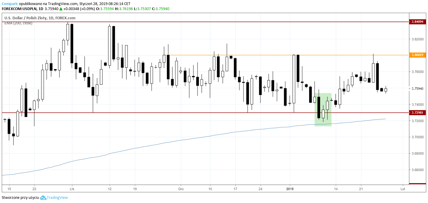 kurs dolara 28 stycznia 2019