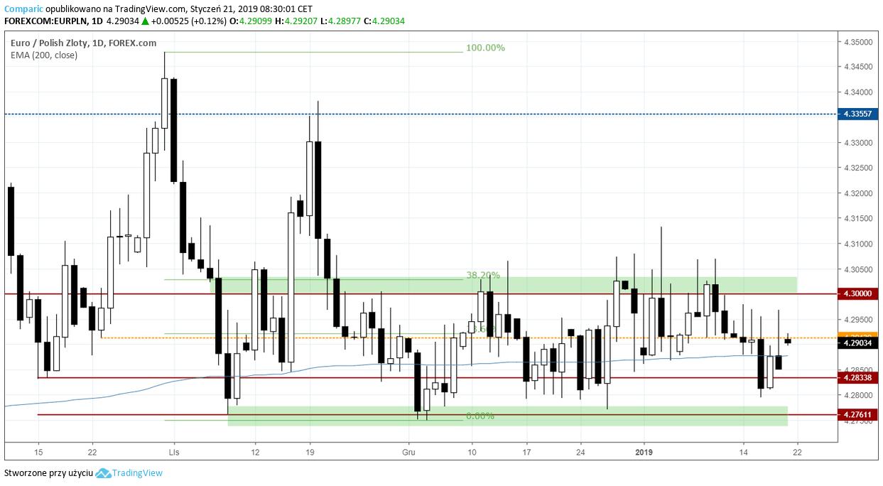 kurs euro 21 stycznia 2019