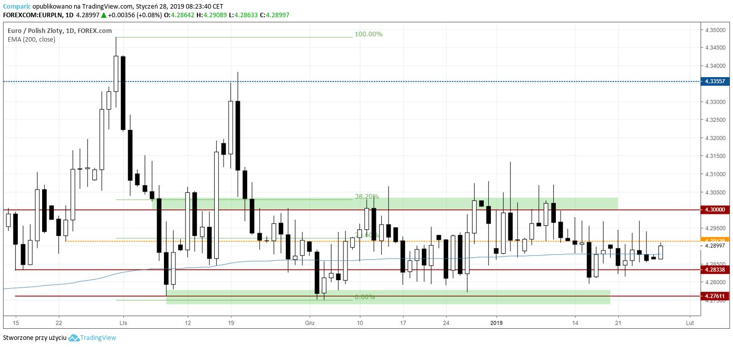 kurs euro 28 stycznia 2019