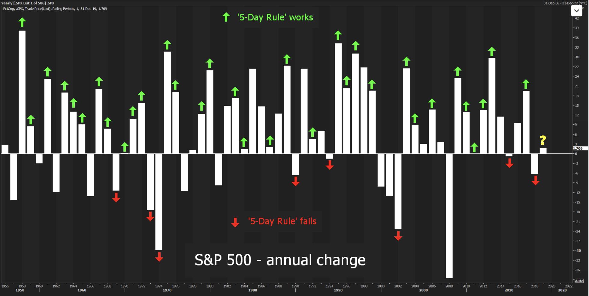 Sezonowosc S&P500