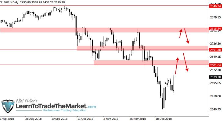 S&P500 - Rozważymy sprzedaż po niedźwiedzim sygnale price action z okolic 2600 lub 2690.