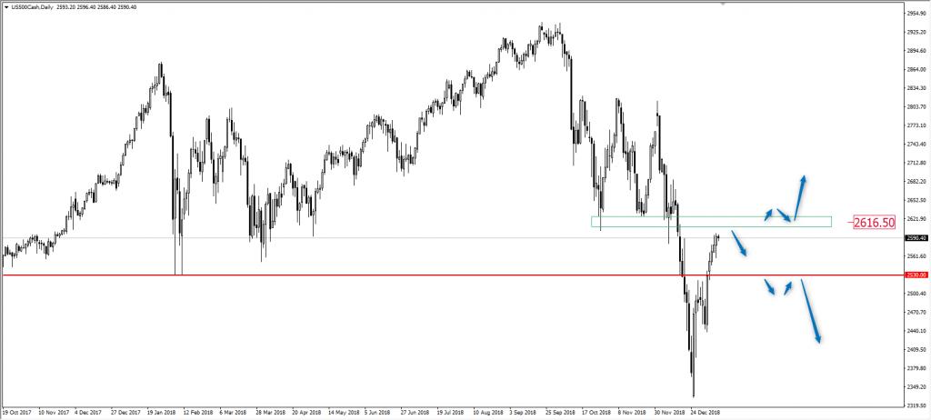 Wykres SP500