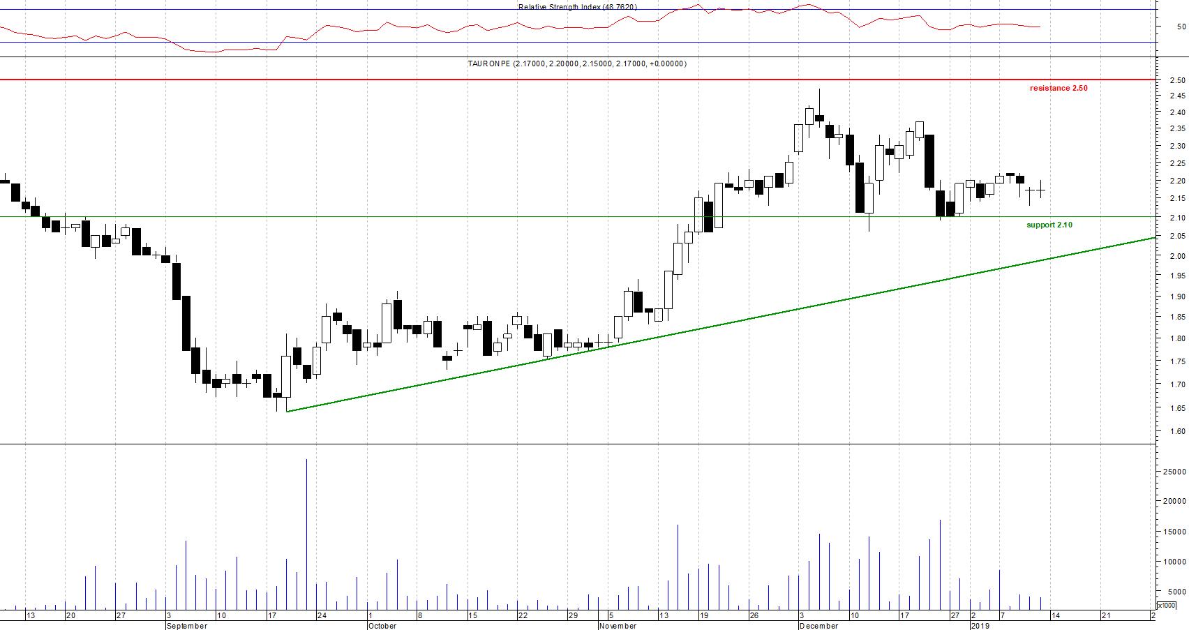 Akcje Tauron na wykresie dziennym