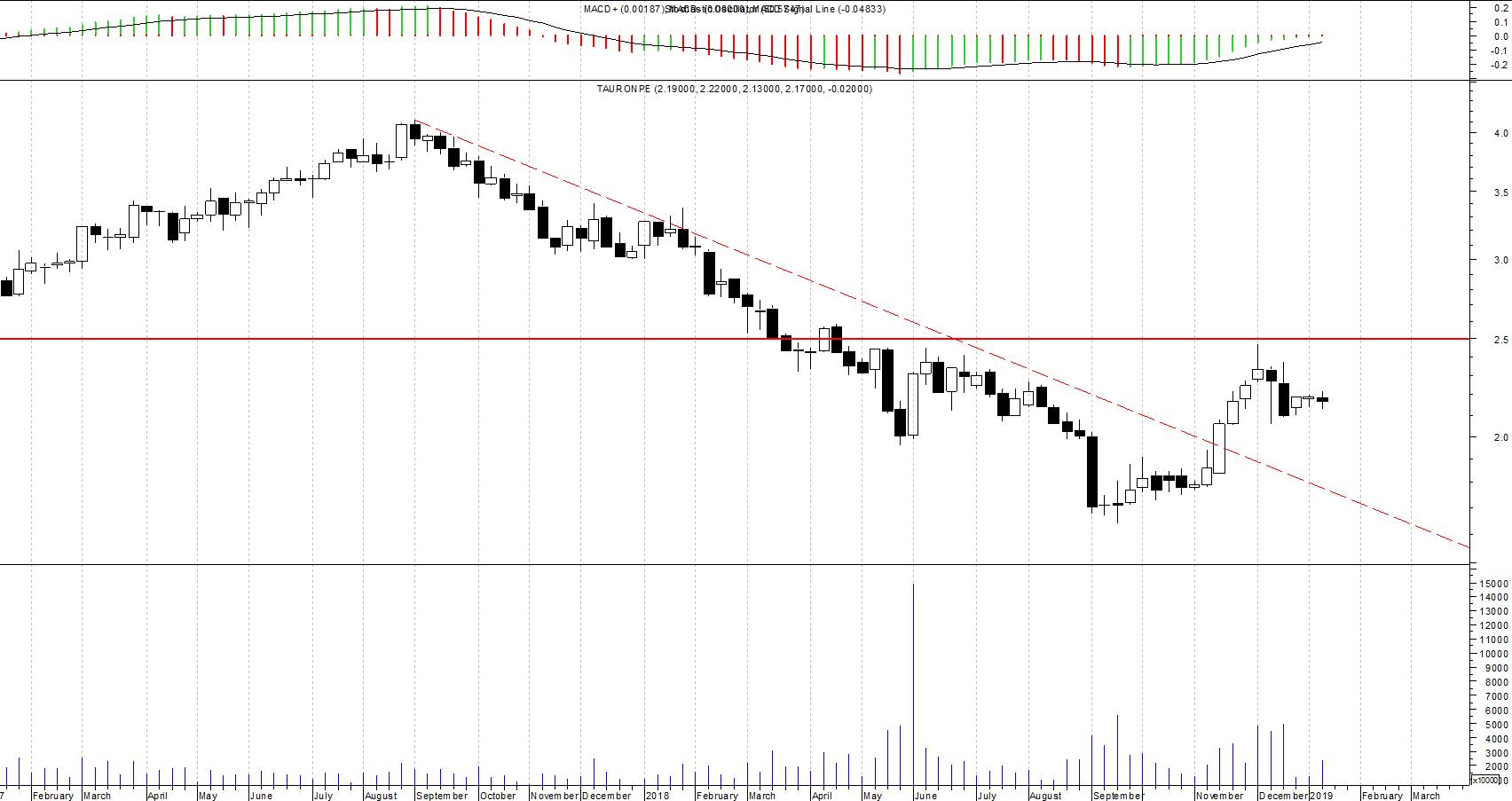 Akcje Tauron na wykresie tygodniowym