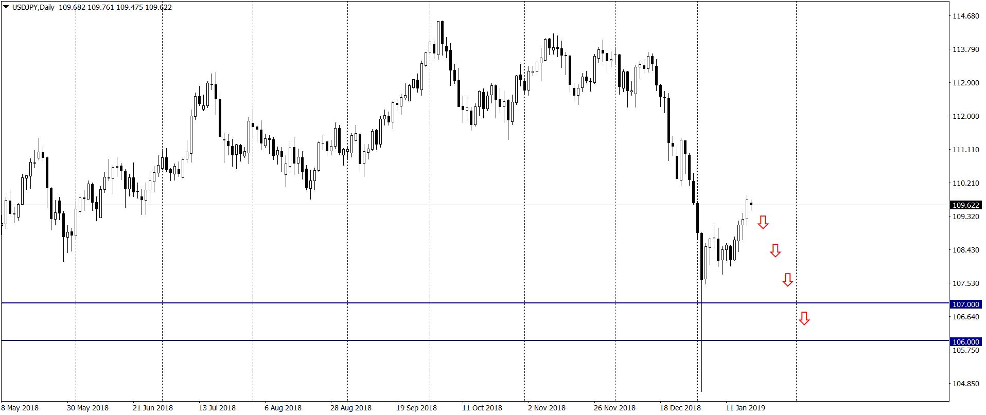 Prognoza CIBC: Rok 2019 będzie należał do jena japońskiego (JPY)