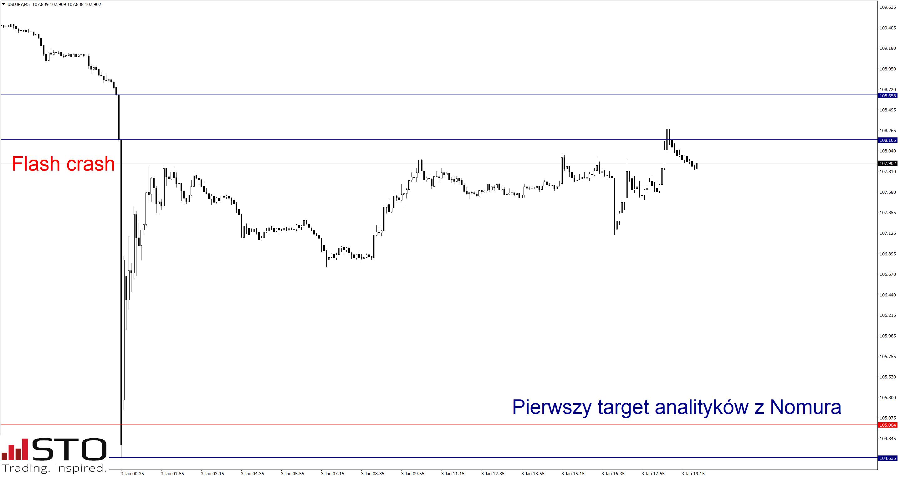 Nomura: Fundamenty dla USD/JPY dalej pro-spadkowe