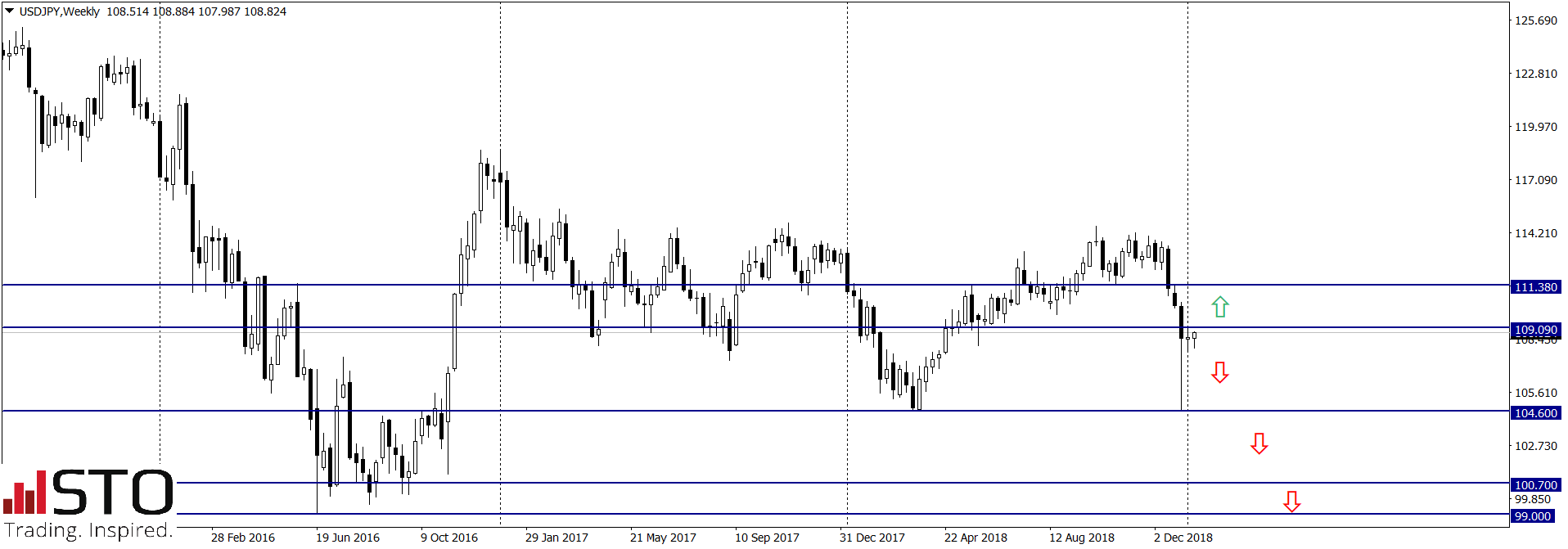 Para USD/JPY pozostaje pod presją sprzedających